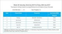 GEC Watch: Zee Anmol topples Star Plus as top channel; Zee's Sa Re Ga Ma Pa remains most watched show