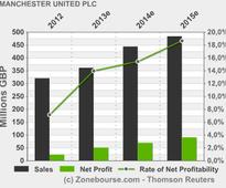 MANCHESTER UNITED PLC: Manchester United issues notice of redemption on a portion of its bonds