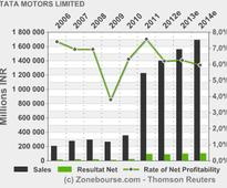 TATA MOTORS LIMITED : Tata Motors Group global wholesales at 81,241 in April 2013 15 May, 2013