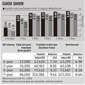 Franklin Low Duration Fund: Focus on high-yielding securities pays off