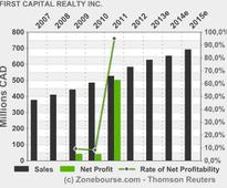 FIRST CAPITAL REALTY INC.: First capital realty announces a size increase to c$175 million of 3.90% series q senior unsecured debentures offering