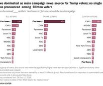 Fox News Was the Main Source of 2016 Election News