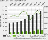 COMPANHIA DE SANEAMENTO BASICO-SABESP : SABESP Announces Dividend Payment In The Form Of Interest On Own Capital