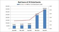 Explained in 5 charts: How Indian banks' big NPA problem evolved over years