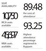 64,485 students appear for ICET-2016; Results to be declared May 27