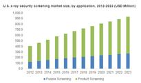 X-Ray Security Screening System Market size worth over $3.4bn by 2023: Global Market Insights Inc.