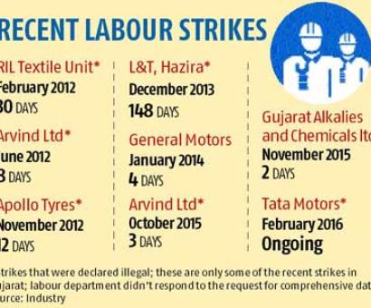 Much hyped 'Gujarat Model' has failed both farmers and labourers