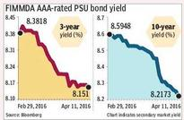 Corporate bond yields decline post repo rate cut, liquidity easing