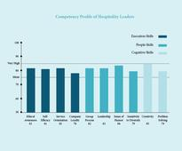 Successful hotel CEOs: what it takes; what they face