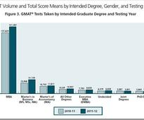 More Indian women take GMAT, India third largest GMAT candidate base