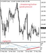 EURJPY Rallies On Recovery