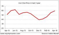 Sensex Finishes Weak; Tata Steel Down 2.6%
