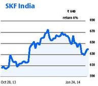 HDFC MF schemes raise stake in SKF India