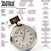The long, expensive road to justice