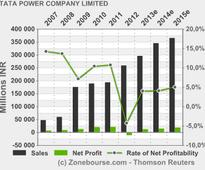TATA POWER COMPANY LIMITED: Tata Powers Mundra UMPP Team Plants more than 700 saplings at Mundra, Gujarat