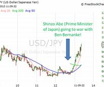 Sony Corporation (ADR) (SNE), Toyota Motor Corporation (ADR) (TM), Honda Motor Co Ltd (ADR) (HMC): How to Play the Japanese Yen the Shinzo Abe Way