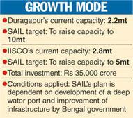 SAIL maps Bengal vision