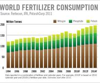 As U.S. fertilizer industry grows, so do the risks