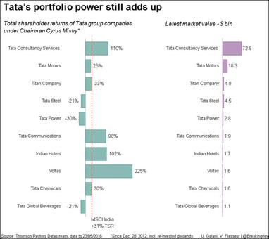 Despite a rough patch, Tata's portfolio power still just about adds up