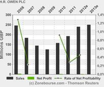 H.R. OWEN PLC: Holding(s) in Company