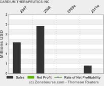 CARDIUM THERAPEUTICS INC: Cardium Presents First Quarter 2013 Financial Results And Reports On Recent Developments