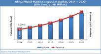 Wood-Plastic Composites Market to Reach USD 375.0 billion, Developing at Positive 10.5% CAGR by 2020