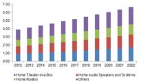 Home Audio Equipment Market size worth over $23.97bn by 2022