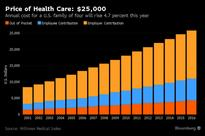 U.S. Families Will Spend More Than $25,000 on Health Care