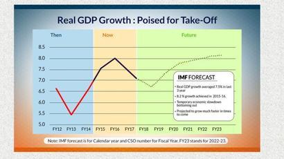 GST biggest reform, real GDP growth average 7.5%: FinMin presentation