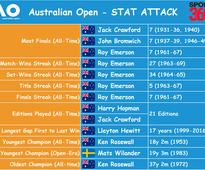 #360stats: Australian Open preview