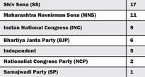 Sena councilors top in criminal records : Praja Report