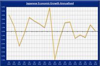 XE Market Analysis: Japan's Economy Stalls