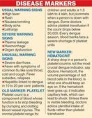 66 new dengue cases in Assam