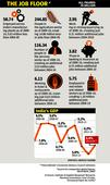 Skills dont match jobs in Indias new work profile
