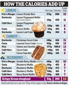 Cake from coffee shops shown to have more sugar than six Krispy Kreme doughnuts