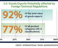 International Trade Administration Report Highlights Standards and Regulations and the Link to Global Trade