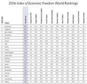 Luxembourg in the Top 20 of the Heritage Foundation's latest Index