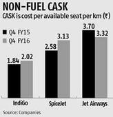 IndiGo, SpiceJet fail to keep tabs on non-fuel costs