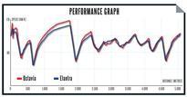Skoda Octavia vs Hyundai Elantra: Comparison