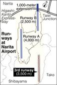 New Narita Airport runway plan adopted