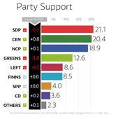 Yle poll: SDP retains lead