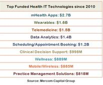 Mercom: healthcare IT funding reached $5B in 2016