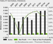 FIDELITY NATIONAL FINANCIAL INC: Fidelity National Financial, Inc. Reports First Quarter 2013 EPS of $0.39 and Pre-Tax Title Margin of 12.3%; Strongest First Quarter Title Results Since 2004