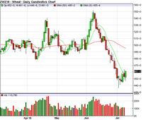 Less Bearish than Expected USDA Report for Corn
