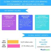 Commercial Vehicle Anti-Lock Braking System  Market Drivers and Forecasts From Technavio