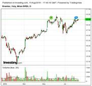 Brembo: H1 Performance Confirms Bullish View
