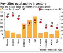 Real estate sector in India: Absorption in top 8 cities falls over 20 %; Gurgaon, Bangalore, Chennai hit
