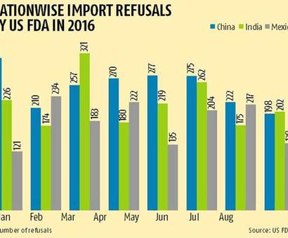 Why so many Indian food product exports get rejected