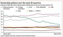 FPI investments in BSE-200 companies fall in Q4 over Q3