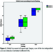 Validation and reliability of Global Operative Assessment of Laparoscopic Skills for surgical residents and consultants